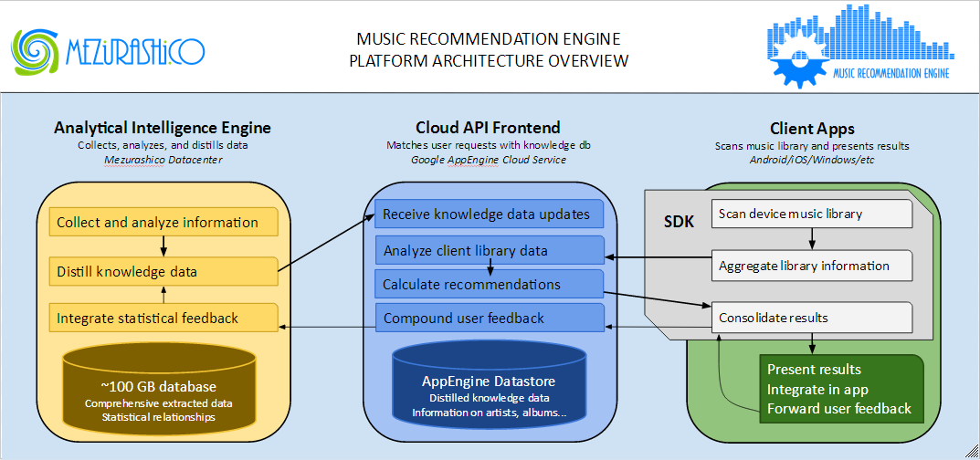 Music Recommendation Engine cloud platform and service find music ...